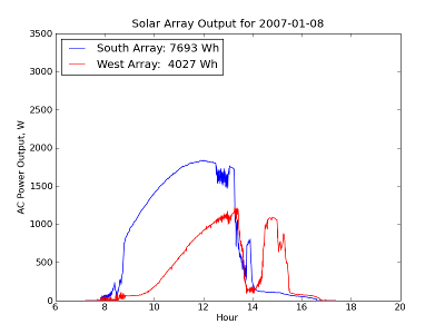 Solar data for January 8, 2007